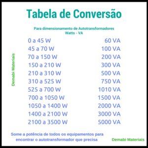 tabela watts - VA