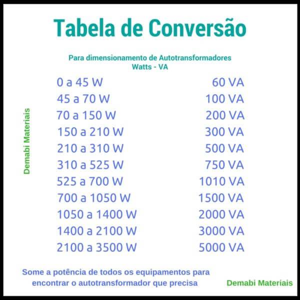 Tabela de Conversao